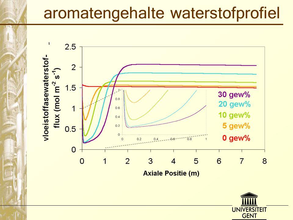 aromatengehalte waterstofprofiel
