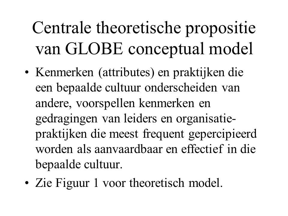 Centrale theoretische propositie van GLOBE conceptual model Kenmerken (attributes) en praktijken die een bepaalde cultuur onderscheiden van andere, voorspellen kenmerken en gedragingen van leiders en organisatie- praktijken die meest frequent gepercipieerd worden als aanvaardbaar en effectief in die bepaalde cultuur.