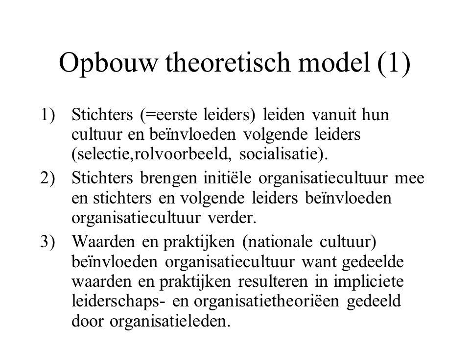 Opbouw theoretisch model (1) 1)Stichters (=eerste leiders) leiden vanuit hun cultuur en beïnvloeden volgende leiders (selectie,rolvoorbeeld, socialisa