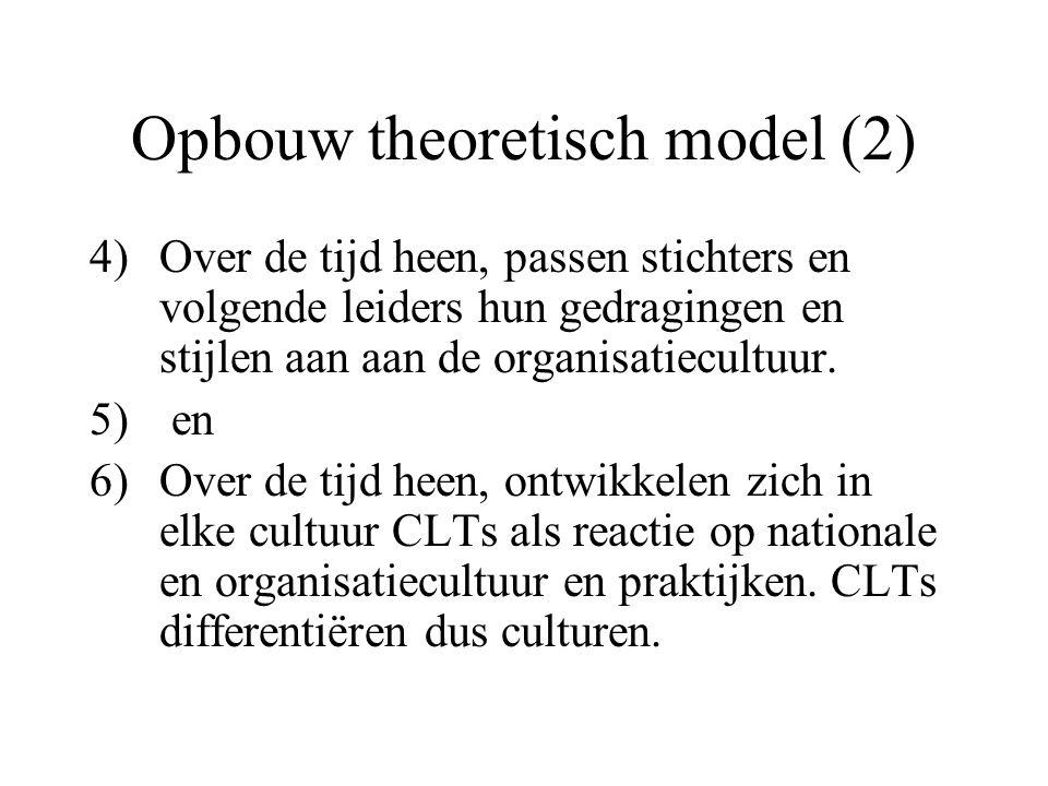 Opbouw theoretisch model (2) 4)Over de tijd heen, passen stichters en volgende leiders hun gedragingen en stijlen aan aan de organisatiecultuur. 5) en