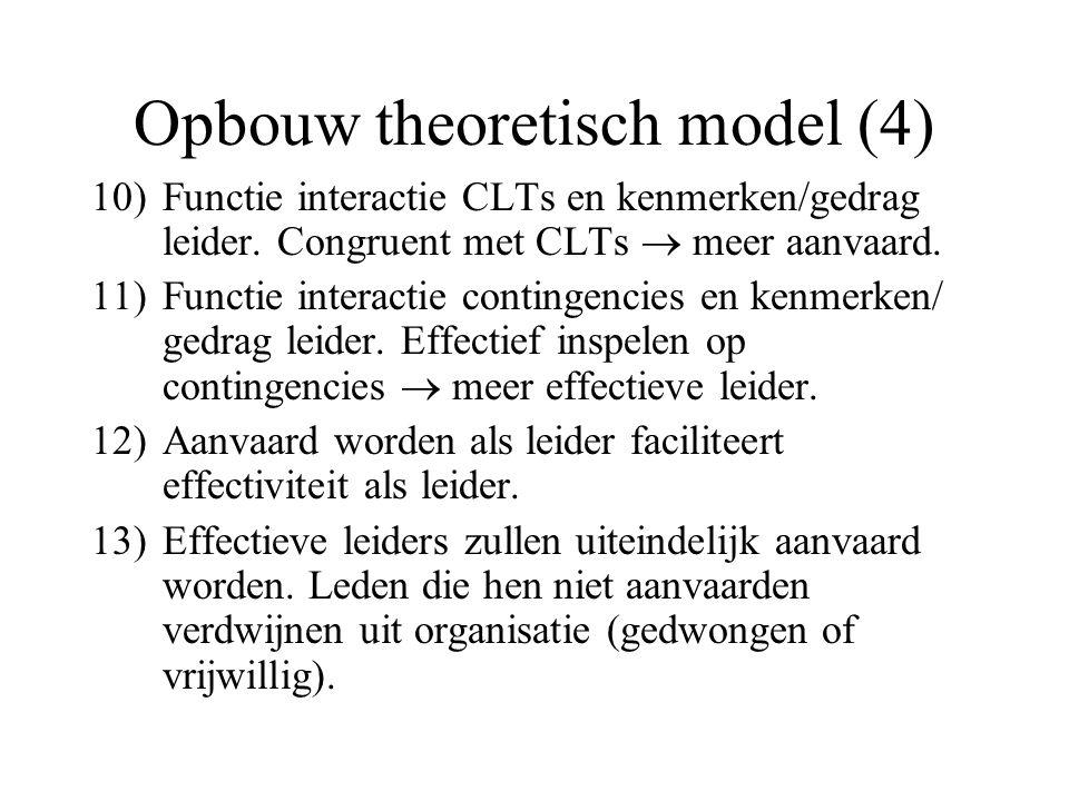 Opbouw theoretisch model (4) 10)Functie interactie CLTs en kenmerken/gedrag leider. Congruent met CLTs  meer aanvaard. 11)Functie interactie continge