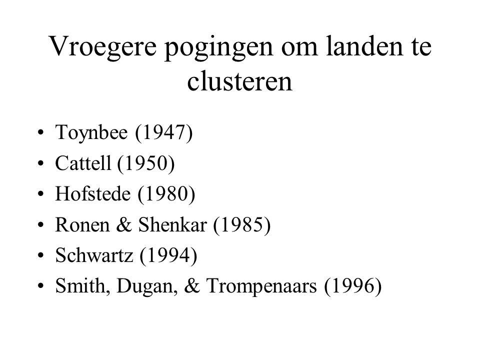 Vroegere pogingen om landen te clusteren Toynbee (1947) Cattell (1950) Hofstede (1980) Ronen & Shenkar (1985) Schwartz (1994) Smith, Dugan, & Trompenaars (1996)