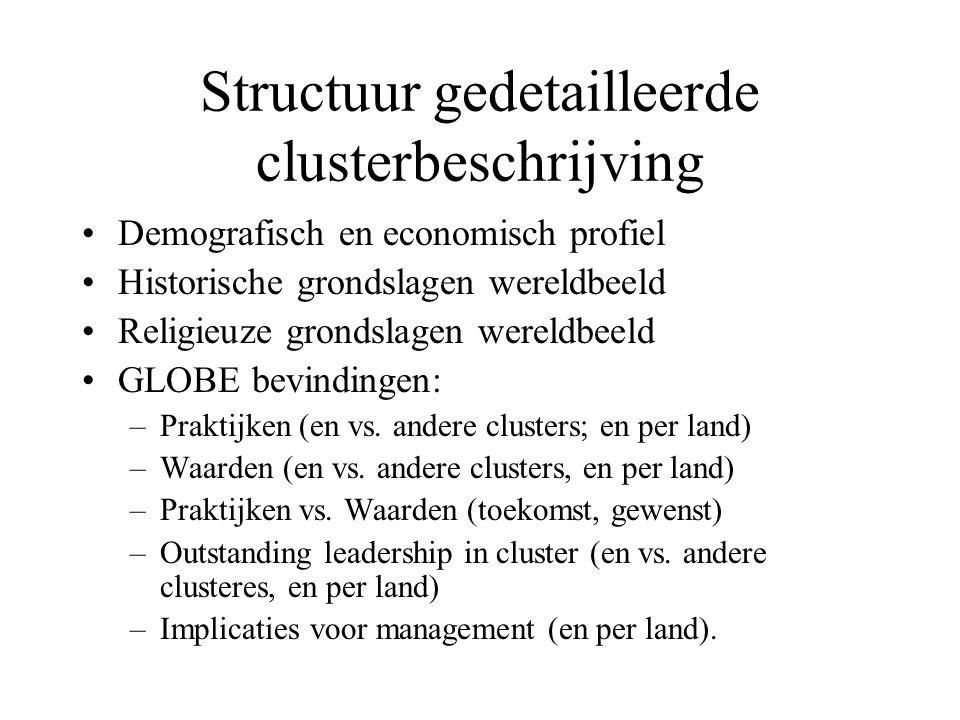 Structuur gedetailleerde clusterbeschrijving Demografisch en economisch profiel Historische grondslagen wereldbeeld Religieuze grondslagen wereldbeeld