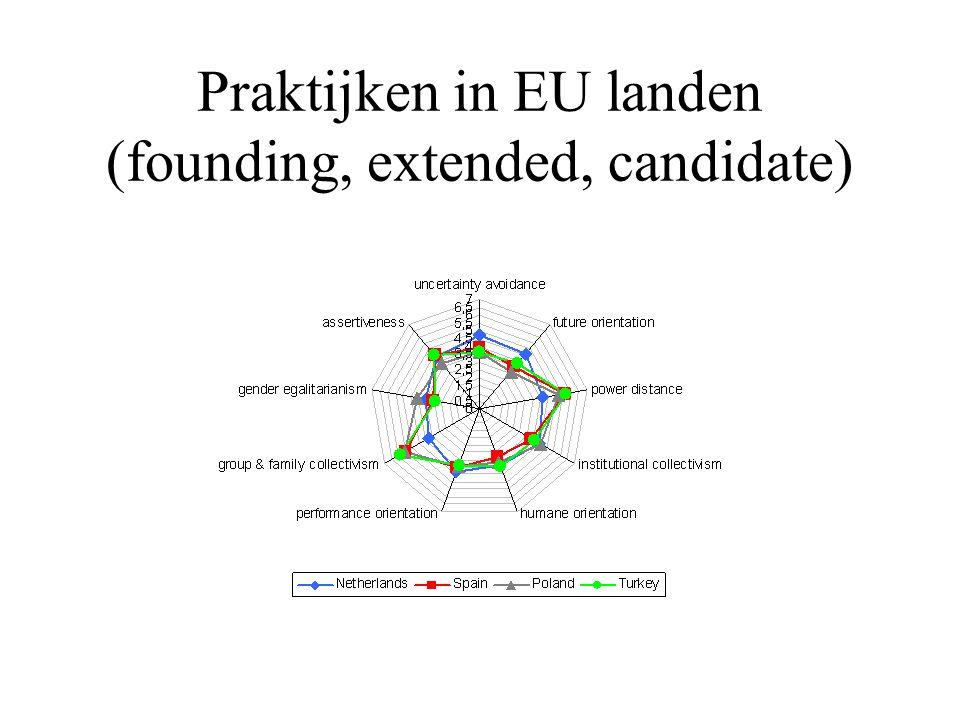 Praktijken in EU landen (founding, extended, candidate)