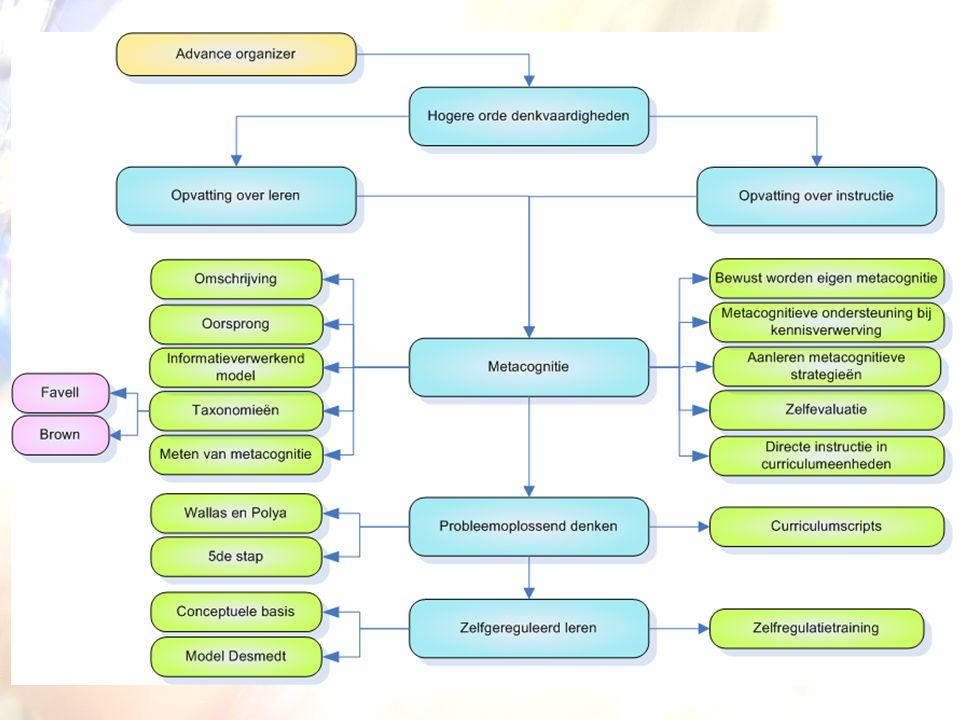 Zelfgereguleerd leren Model Desmedt (2004): 'self-regulated learning' is een complex interactief proces waarin theorieën m.b.t.