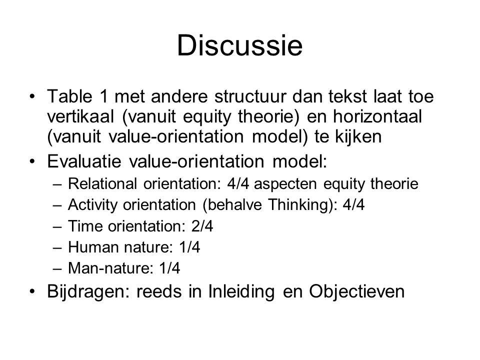 Discussie Table 1 met andere structuur dan tekst laat toe vertikaal (vanuit equity theorie) en horizontaal (vanuit value-orientation model) te kijken Evaluatie value-orientation model: –Relational orientation: 4/4 aspecten equity theorie –Activity orientation (behalve Thinking): 4/4 –Time orientation: 2/4 –Human nature: 1/4 –Man-nature: 1/4 Bijdragen: reeds in Inleiding en Objectieven