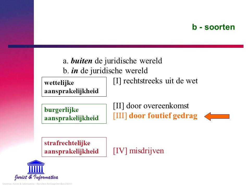 b - soorten a. buiten de juridische wereld b. in de juridische wereld [I] rechtstreeks uit de wet [II] door overeenkomst [III] door foutief gedrag [IV
