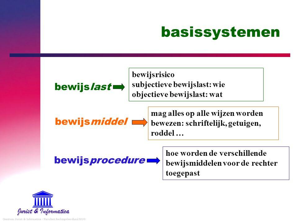 basissystemen bewijslast bewijsmiddel bewijsprocedure bewijsrisico subjectieve bewijslast: wie objectieve bewijslast: wat mag alles op alle wijzen wor