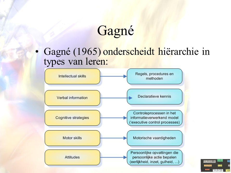 Gagné: basis voor model Instructieprocessen zijn opgebouwd uit negen fasen (zie verder). In elke fase concrete instructiestrategieën: 'events of instr