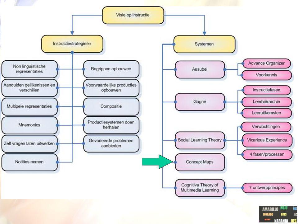 Instructie-adviezen SLT Retentiefase  oefenen en te herhalen.  feedback gegeven Productiefase  zich meten met het model Motivationele fase bekracht