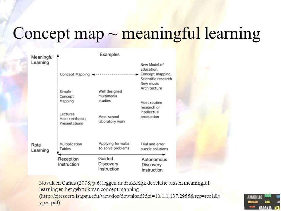 Concept Maps: verklaringen Analyse van grafische componenten Kosslyn beperkte cap. werkgeheugen (CLT) Cognitieve verwerking van grafische informatie P
