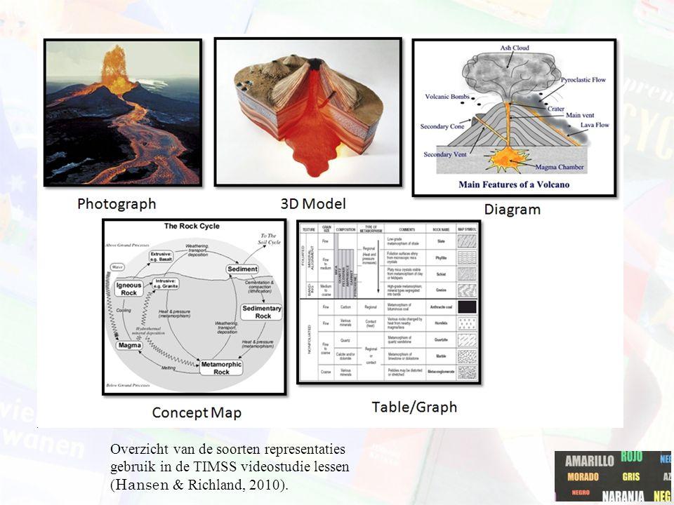 Overzicht van de soorten representaties gebruik in de TIMSS videostudie lessen ( Hansen & Richland, 2010).