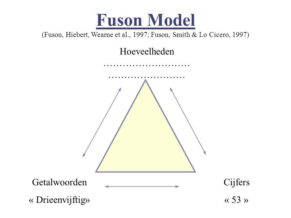 Fuson Model (Fuson, Hiebert, Wearne et al., 1997; Fuson, Smith & Lo Cicero, 1997) Getalwoorden « Drieenvijftig» Cijfers « 53 » Hoeveelheden ………………………