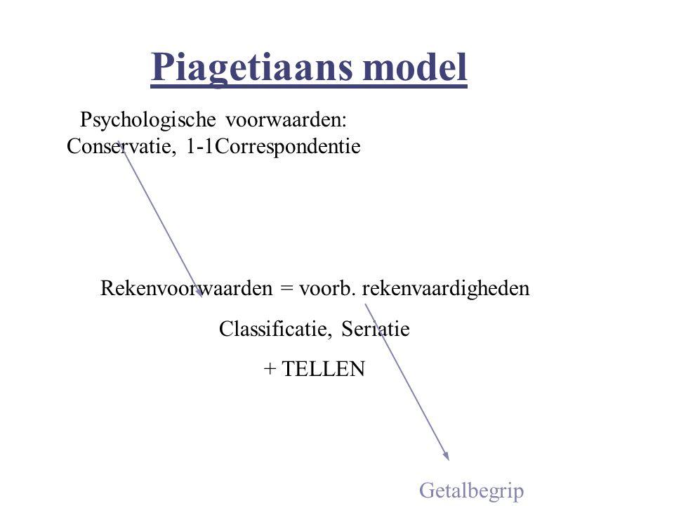 Piagetiaans model Getalbegrip Rekenvoorwaarden = voorb. rekenvaardigheden Classificatie, Seriatie + TELLEN Psychologische voorwaarden: Conservatie, 1-