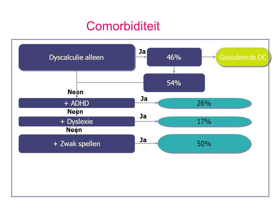 Ja Neen Dyscalculie alleen Ja + Dyslexie + Zwak spellen Ja 54% 46% Ja + ADHD Neen 50% 17% 26% Geïsoleerde DC Comorbiditeit