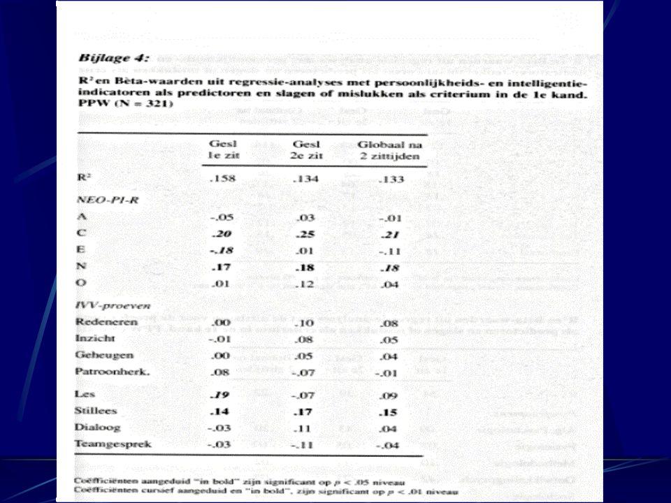 Intelligentie en persoonlijkheid Onderzoek Schittekatte & Coetsier (Academia Press, 1999). Kwaliteit, profiel, doorstroming en uitval van eerstejaarss