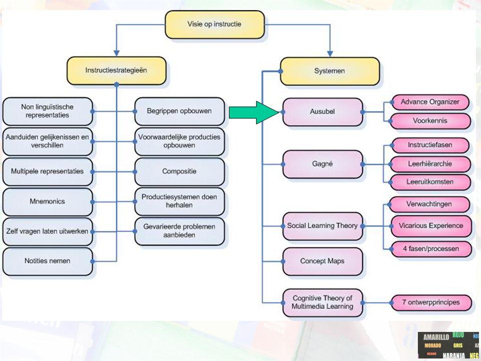 Gagné: basis voor model Gagné benadrukt soorten leereffecten ('learning outcomes').