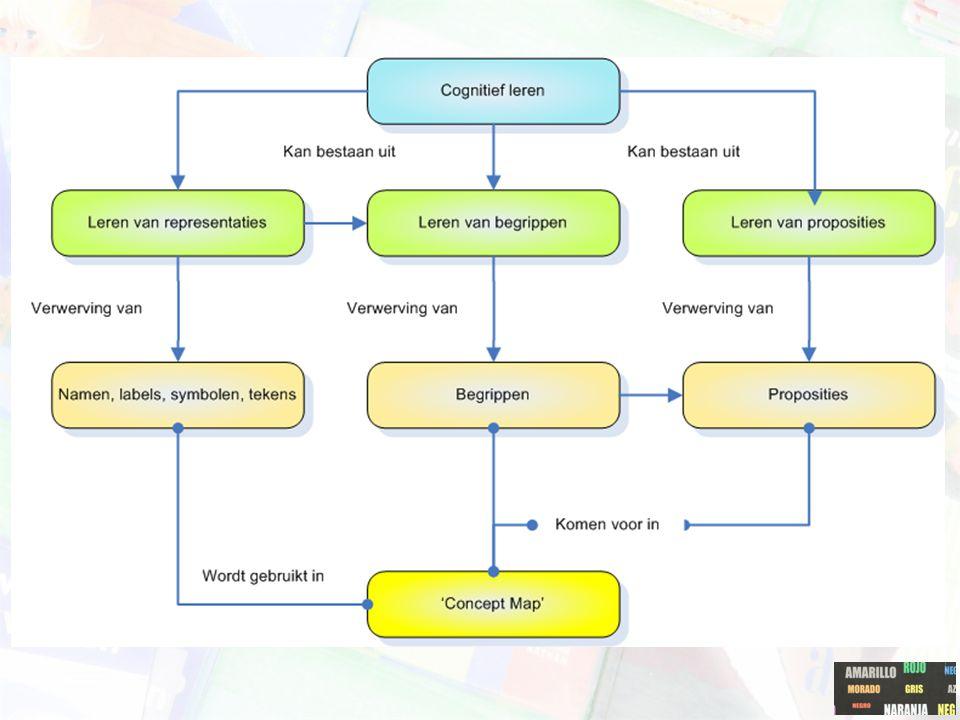 Concept maps: soorten kennis Novak: drie types kennis die op een betekenisvolle manier moeten verworven worden: –'Representational learning' –'Concept