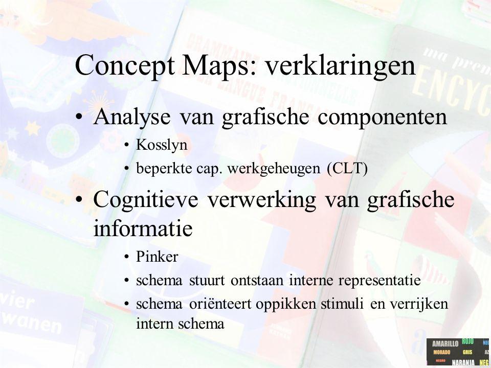 Concept mapping onderzoek: Inspiration software om concept maps te laten uitwerken (Liu, Chen en Chang (2010). Zie ook FreeMind als 'open source' pakk