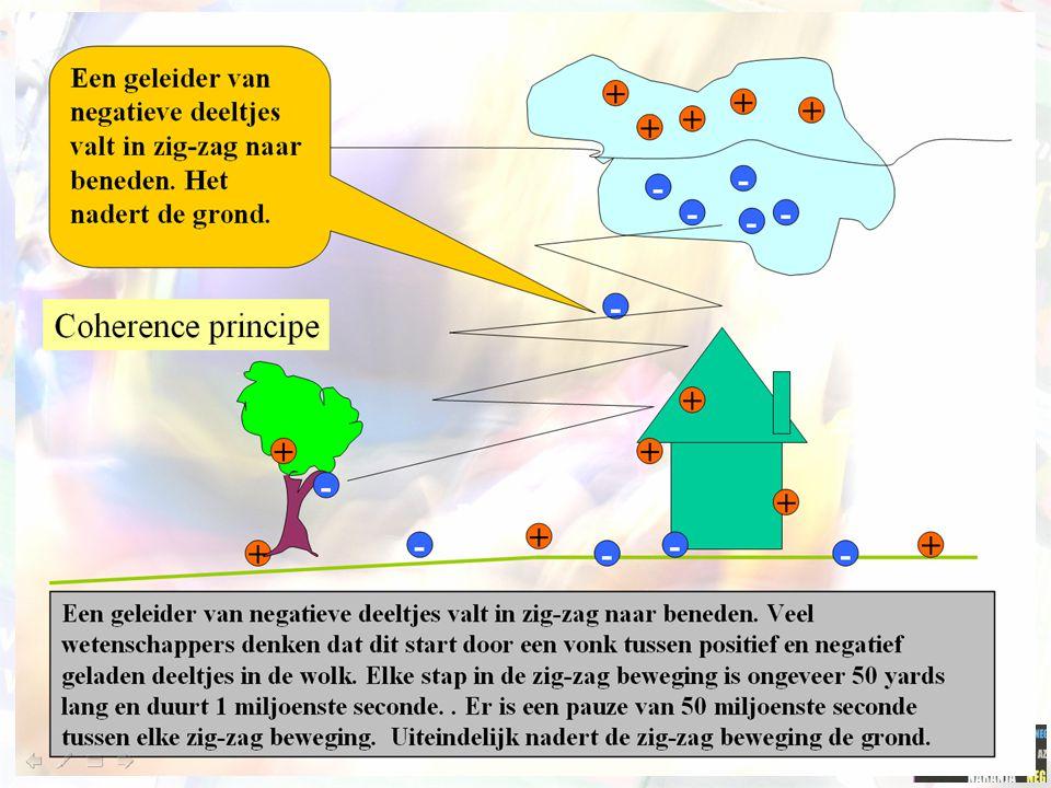 Coherentieprincipe Leermaterialen optimaler zonder toevoeging van extra informatie. De cognitieve verwerking wordt verstoord wanneer extra (auditieve