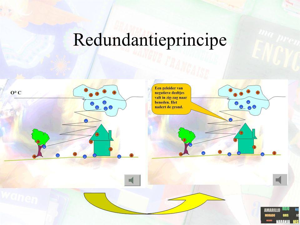 Redundantieprincipe Het is niet nodig om dezelfde informatie twee keer – bijv. volgens een auditieve en grafische modaliteit - te presenteren.