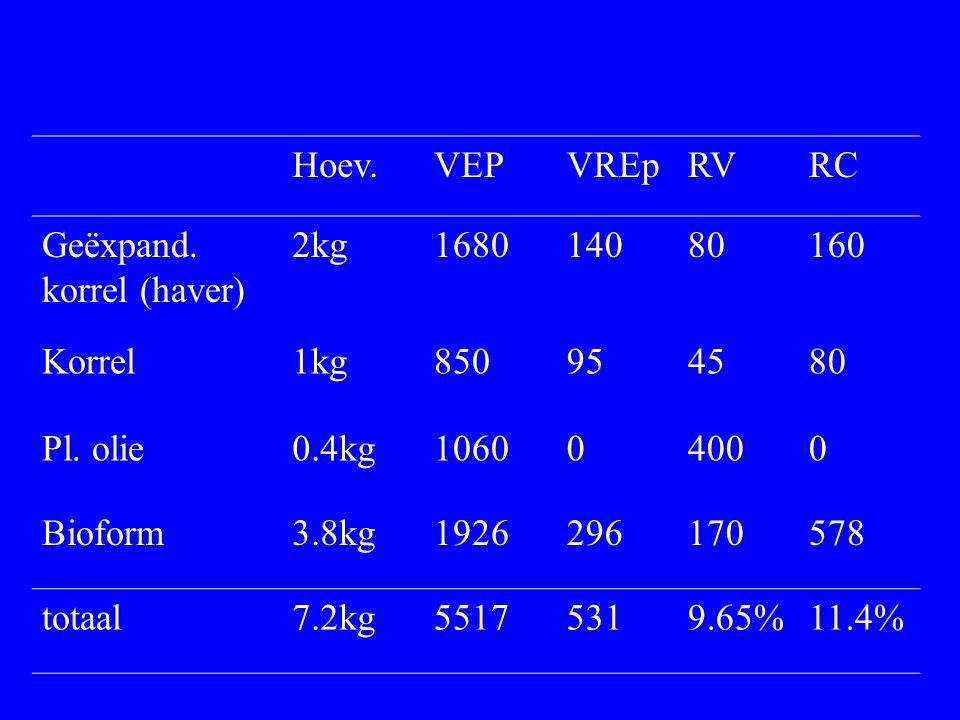 Hoev.VEPVREpRVRC Geëxpand. korrel (haver) 2kg168014080160 Korrel1kg850954580 Pl. olie0.4kg106004000 Bioform3.8kg1926296170578 totaal7.2kg55175319.65%1