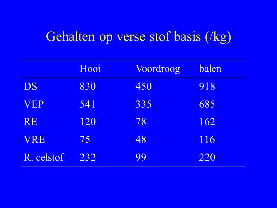 Gehalten op verse stof basis (/kg) HooiVoordroogbalen DS830450918 VEP541335685 RE12078162 VRE7548116 R. celstof23299220