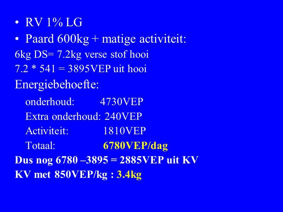 RV 1% LG Paard 600kg + matige activiteit: 6kg DS= 7.2kg verse stof hooi 7.2 * 541 = 3895VEP uit hooi Energiebehoefte: onderhoud: 4730VEP Extra onderho