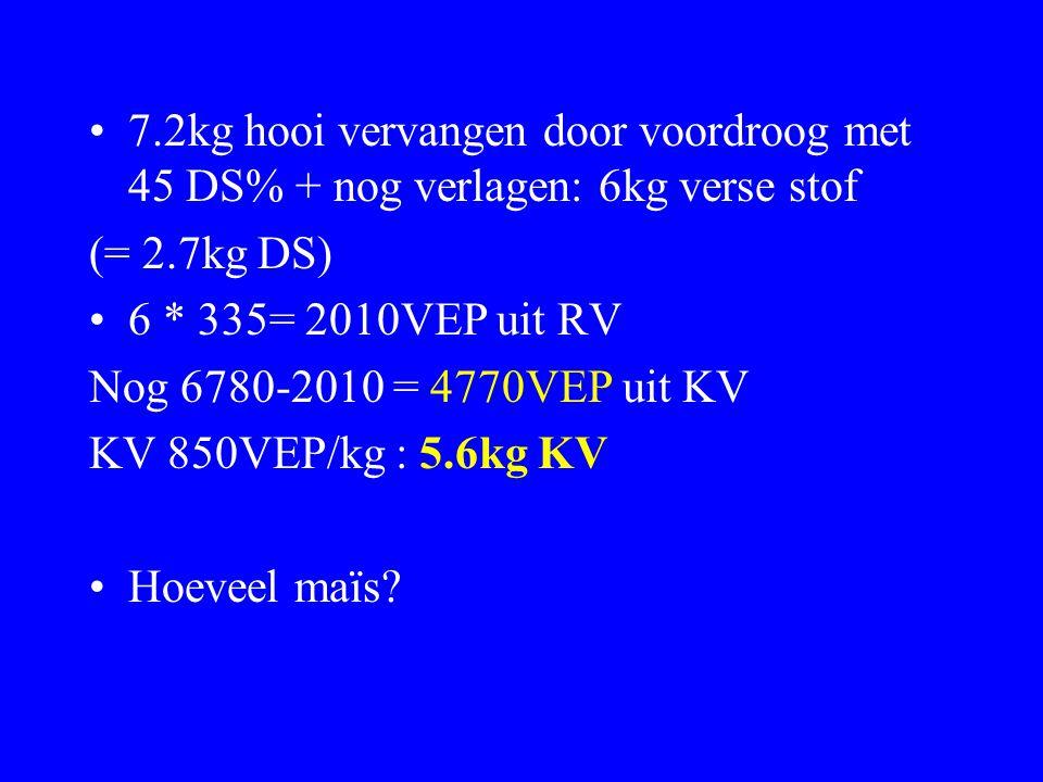7.2kg hooi vervangen door voordroog met 45 DS% + nog verlagen: 6kg verse stof (= 2.7kg DS) 6 * 335= 2010VEP uit RV Nog 6780-2010 = 4770VEP uit KV KV 8