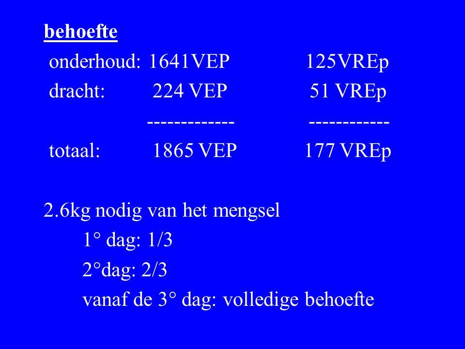 behoefte onderhoud: 1641VEP 125VREp dracht: 224 VEP 51 VREp ------------- ------------ totaal: 1865 VEP 177 VREp 2.6kg nodig van het mengsel 1° dag: 1