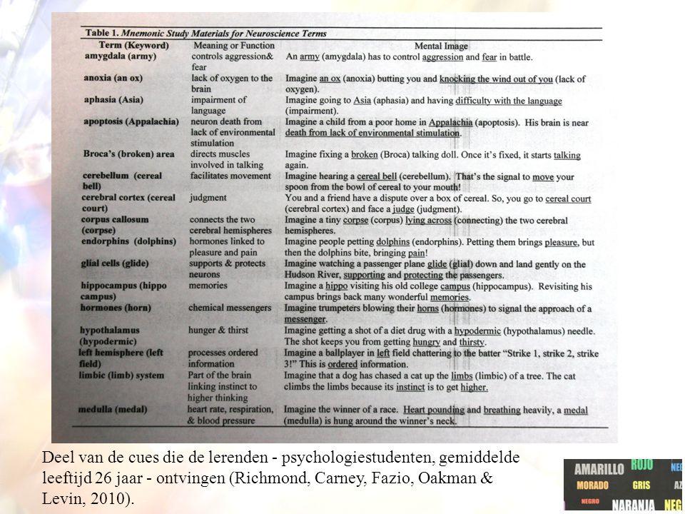 Deel van de cues die de lerenden - psychologiestudenten, gemiddelde leeftijd 26 jaar - ontvingen (Richmond, Carney, Fazio, Oakman & Levin, 2010).