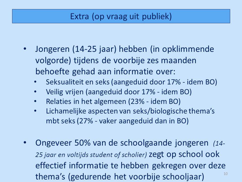 Jongeren (14-25 jaar) hebben (in opklimmende volgorde) tijdens de voorbije zes maanden behoefte gehad aan informatie over: Seksualiteit en seks (aangeduid door 17% - idem BO) Veilig vrijen (aangeduid door 17% - idem BO) Relaties in het algemeen (23% - idem BO) Lichamelijke aspecten van seks/biologische thema's mbt seks (27% - vaker aangeduid dan in BO) Ongeveer 50% van de schoolgaande jongeren (14- 25 jaar en voltijds student of scholier) zegt op school ook effectief informatie te hebben gekregen over deze thema's (gedurende het voorbije schooljaar) 10 Extra (op vraag uit publiek)