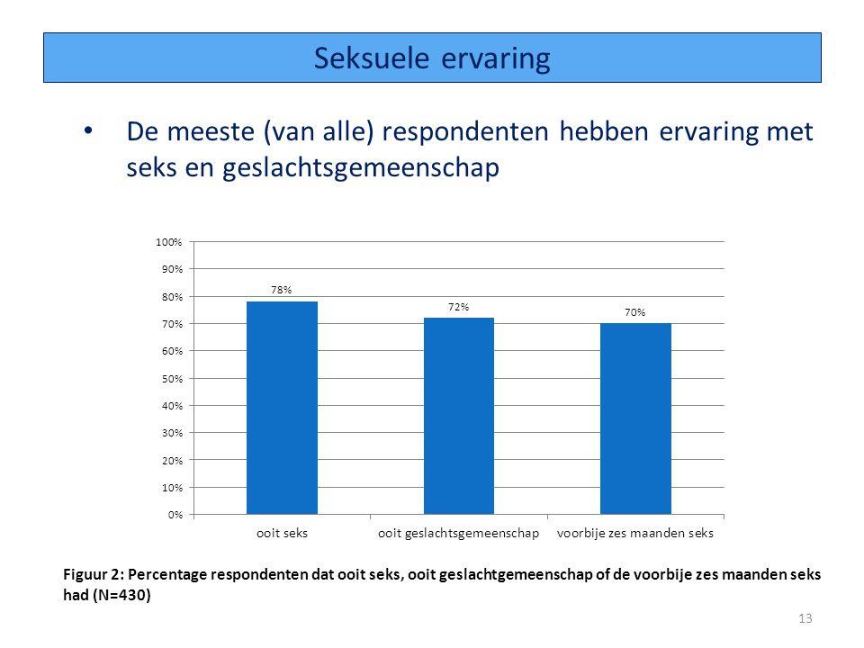 De meeste (van alle) respondenten hebben ervaring met seks en geslachtsgemeenschap 13 Seksuele ervaring Figuur 2: Percentage respondenten dat ooit seks, ooit geslachtgemeenschap of de voorbije zes maanden seks had (N=430)