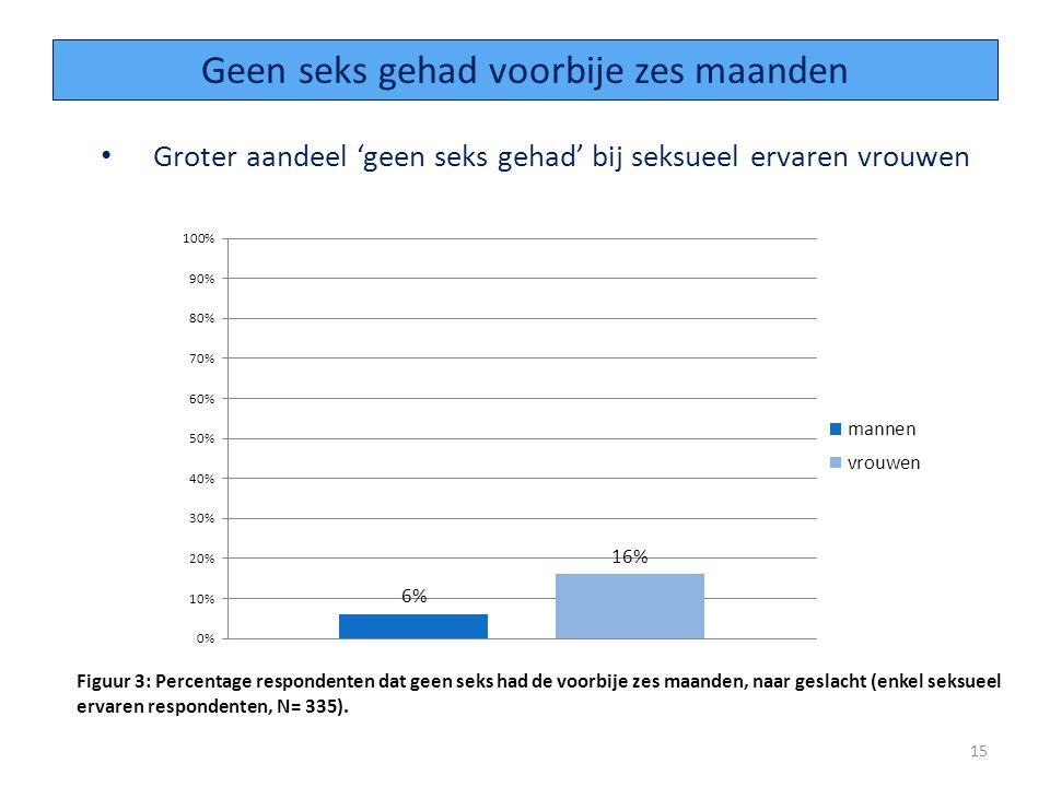 Groter aandeel 'geen seks gehad' bij seksueel ervaren vrouwen 15 Geen seks gehad voorbije zes maanden Figuur 3: Percentage respondenten dat geen seks had de voorbije zes maanden, naar geslacht (enkel seksueel ervaren respondenten, N= 335).