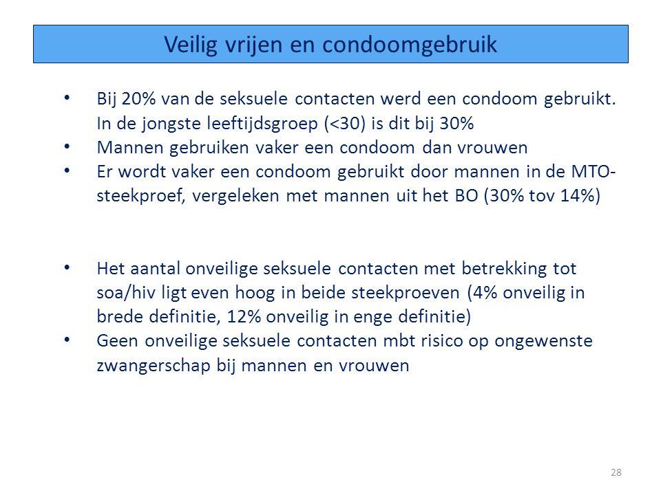 Bij 20% van de seksuele contacten werd een condoom gebruikt.