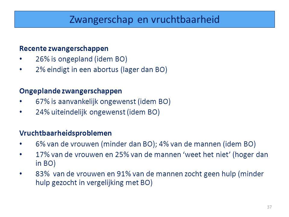 Recente zwangerschappen 26% is ongepland (idem BO) 2% eindigt in een abortus (lager dan BO) Ongeplande zwangerschappen 67% is aanvankelijk ongewenst (idem BO) 24% uiteindelijk ongewenst (idem BO) Vruchtbaarheidsproblemen 6% van de vrouwen (minder dan BO); 4% van de mannen (idem BO) 17% van de vrouwen en 25% van de mannen 'weet het niet' (hoger dan in BO) 83% van de vrouwen en 91% van de mannen zocht geen hulp (minder hulp gezocht in vergelijking met BO) 37 Zwangerschap en vruchtbaarheid
