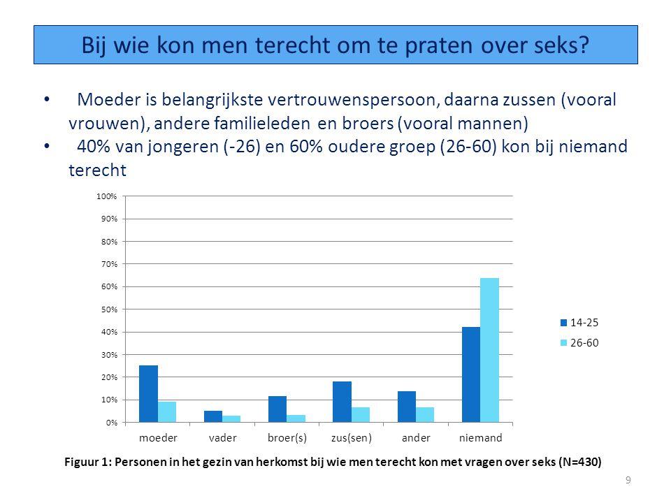 Seksueel ervaren mannen hebben gemiddeld 7 partners, vrouwen 1 (mediaan respectievelijk 2 en 1) De spreiding is groter bij mannen (90% van de vrouwen 1 partner, 50% van de mannen tussen 1 en 6 partners ) 20 Aantal partners?