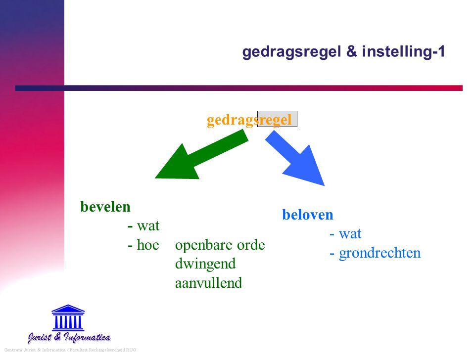 gedragsregel & instelling-1 gedragsregel bevelen - wat - hoeopenbare orde dwingend aanvullend beloven - wat - grondrechten