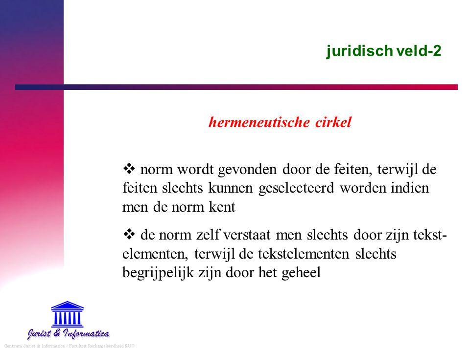 juridisch veld-2 hermeneutische cirkel  norm wordt gevonden door de feiten, terwijl de feiten slechts kunnen geselecteerd worden indien men de norm kent  de norm zelf verstaat men slechts door zijn tekst- elementen, terwijl de tekstelementen slechts begrijpelijk zijn door het geheel