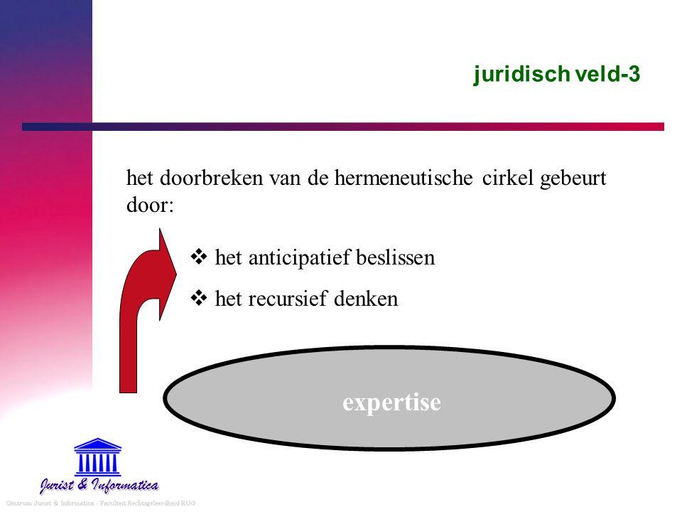 juridisch veld-3 het doorbreken van de hermeneutische cirkel gebeurt door:  het anticipatief beslissen  het recursief denken expertise