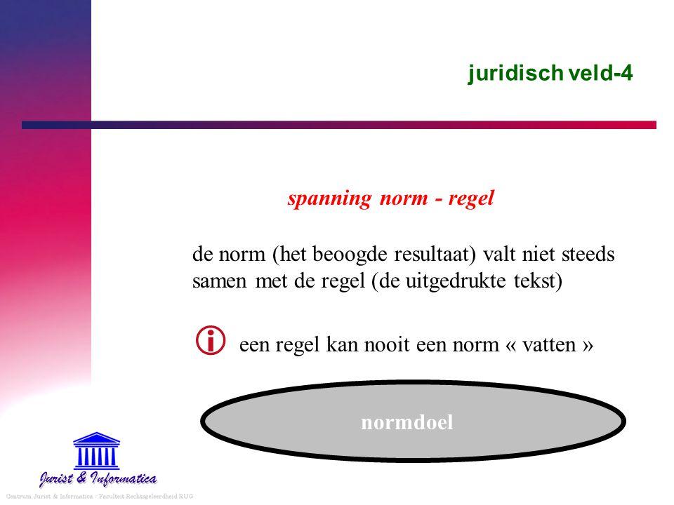 juridisch veld-4 spanning norm - regel de norm (het beoogde resultaat) valt niet steeds samen met de regel (de uitgedrukte tekst)  een regel kan nooit een norm « vatten » normdoel