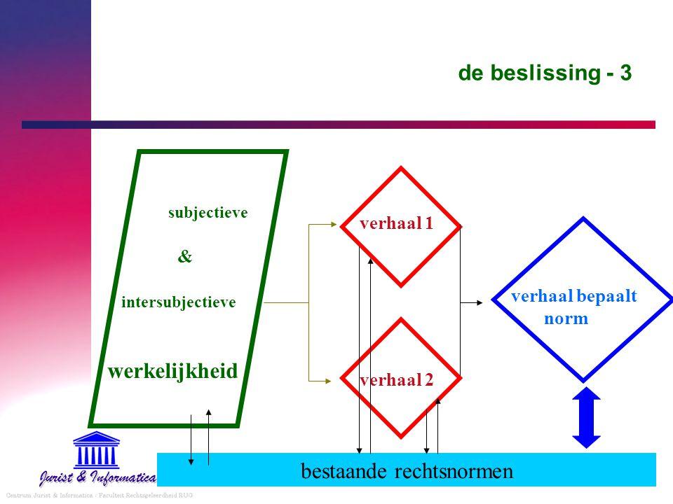 de beslissing - 3 subjectieve & intersubjectieve werkelijkheid verhaal 1 verhaal bepaalt norm verhaal 2 bestaande rechtsnormen