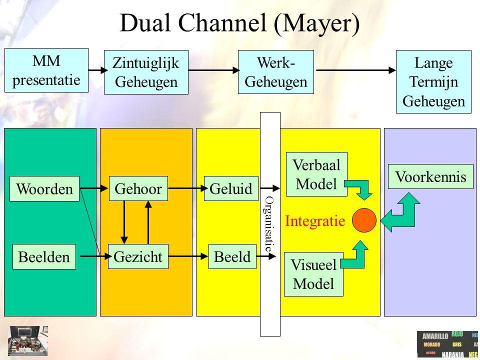 MM presentatie Zintuiglijk Geheugen Werk- Geheugen Lange Termijn Geheugen Woorden Beelden Gehoor Gezicht Geluid Beeld Verbaal Model Visueel Model Voorkennis Integratie Organisatie Dual Channel (Mayer)