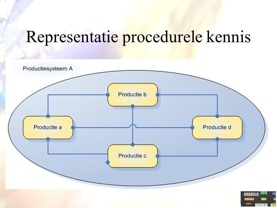 Representatie procedurele kennis