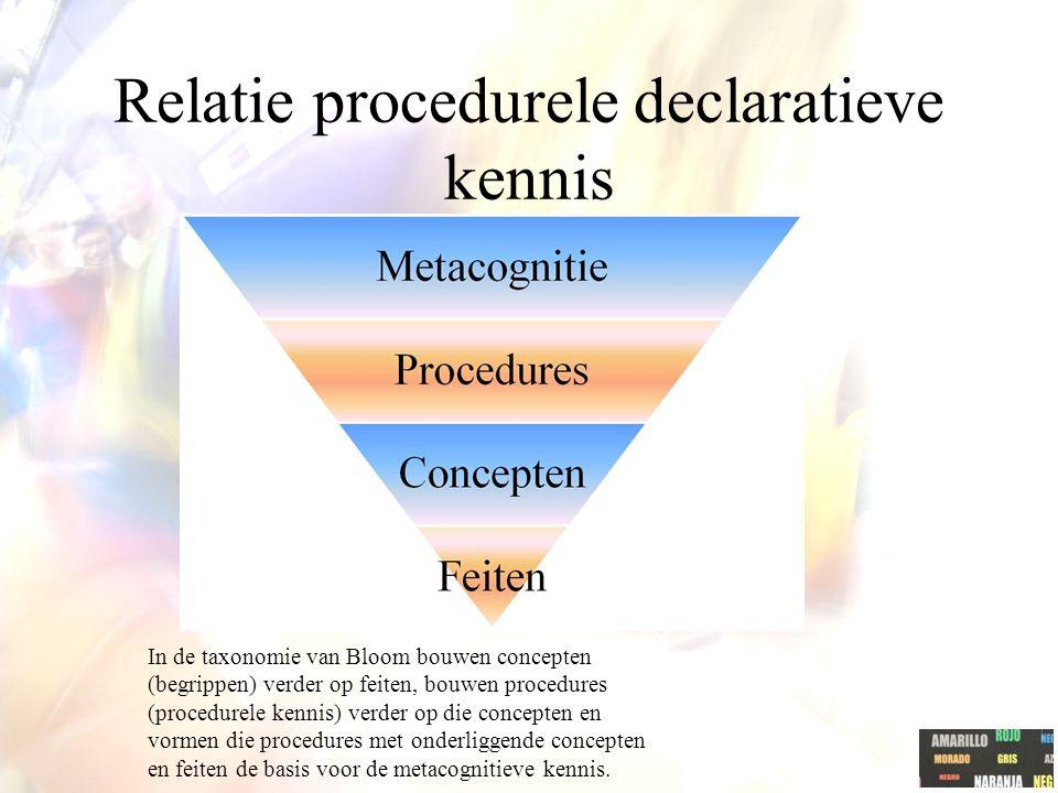 Relatie procedurele declaratieve kennis In de taxonomie van Bloom bouwen concepten (begrippen) verder op feiten, bouwen procedures (procedurele kennis) verder op die concepten en vormen die procedures met onderliggende concepten en feiten de basis voor de metacognitieve kennis.