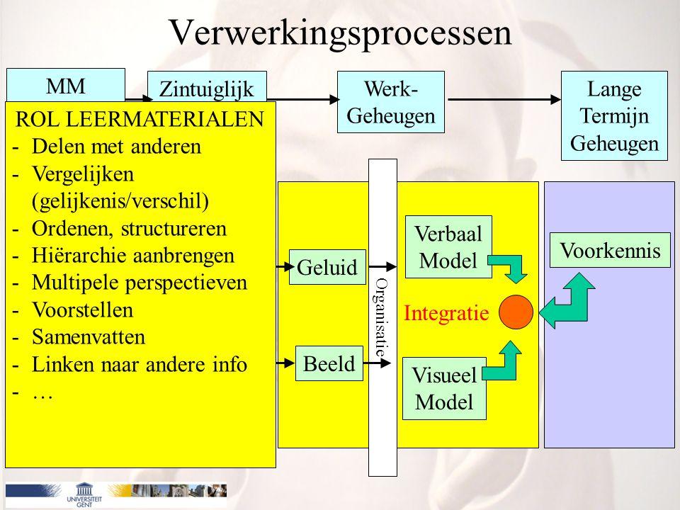 MM presentatie Zintuiglijk Geheugen Werk- Geheugen Lange Termijn Geheugen Woorden Beelden Gehoor Gezicht Geluid Beeld Verbaal Model Visueel Model Voorkennis Integratie Organisatie Verwerkingsprocessen ROL LEERMATERIALEN -Delen met anderen -Vergelijken (gelijkenis/verschil) -Ordenen, structureren -Hiërarchie aanbrengen -Multipele perspectieven -Voorstellen -Samenvatten -Linken naar andere info -…