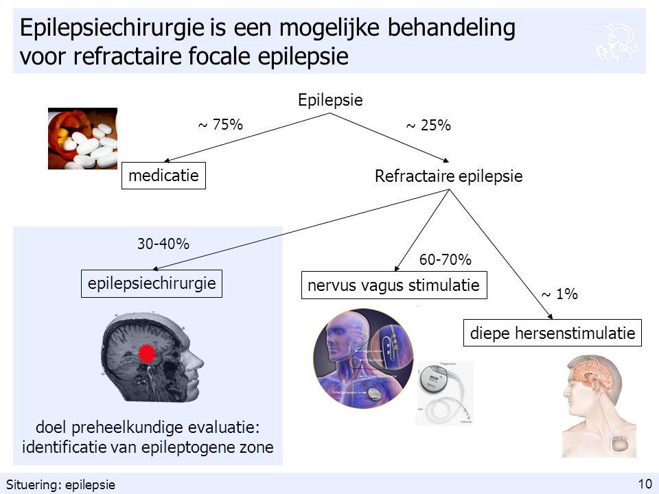 10 Epilepsiechirurgie is een mogelijke behandeling voor refractaire focale epilepsie Epilepsie Refractaire epilepsie nervus vagus stimulatie epilepsiechirurgie diepe hersenstimulatie ~ 75% ~ 25% 30-40% ~ 1% 60-70% medicatie doel preheelkundige evaluatie: identificatie van epileptogene zone Situering: epilepsie