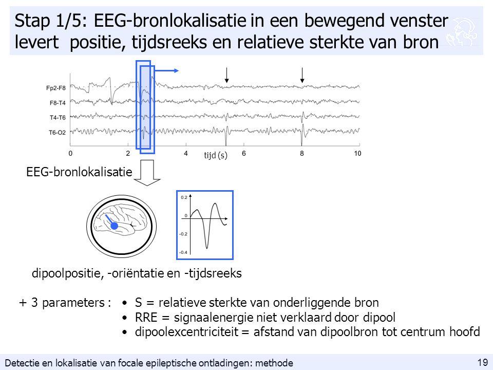 19 Stap 1/5: EEG-bronlokalisatie in een bewegend venster levert positie, tijdsreeks en relatieve sterkte van bron tijd (s) EEG-bronlokalisatie S = relatieve sterkte van onderliggende bron RRE = signaalenergie niet verklaard door dipool dipoolexcentriciteit = afstand van dipoolbron tot centrum hoofd + 3 parameters : dipoolpositie, -oriëntatie en -tijdsreeks Detectie en lokalisatie van focale epileptische ontladingen: methode