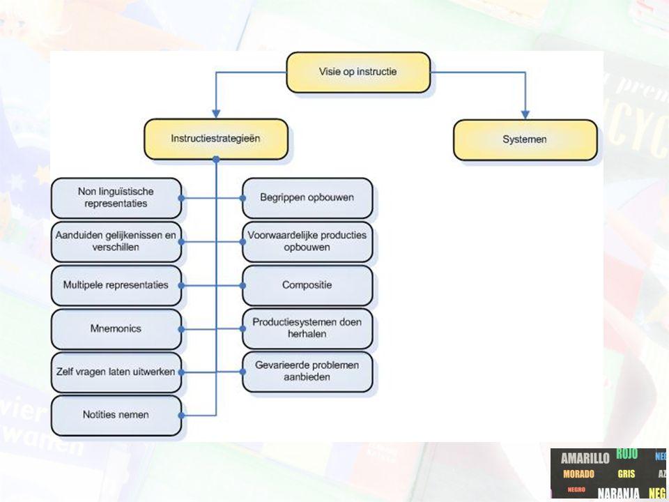 Notities nemen aanleren Door: –Het aanreiken van een basisschema aan het begin een instructiemoment (inhoudsopgave, beschrijvend overzicht van de inhoud, een 'concept map').