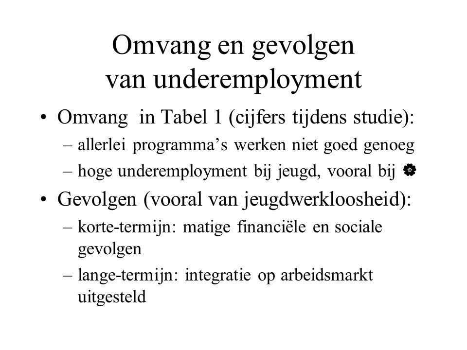 Omvang en gevolgen van underemployment Omvang in Tabel 1 (cijfers tijdens studie): –allerlei programma's werken niet goed genoeg –hoge underemployment bij jeugd, vooral bij  Gevolgen (vooral van jeugdwerkloosheid): –korte-termijn: matige financiële en sociale gevolgen –lange-termijn: integratie op arbeidsmarkt uitgesteld
